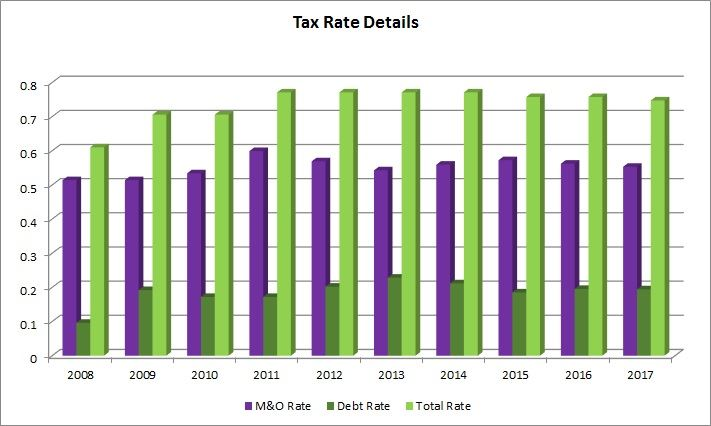 2017 Tax Rate Table.png