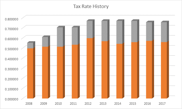 2017 Tax Rate Table